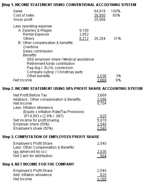 San Jose Kitchen Cabinets The Profit Sharing System – Proper Income Statement
